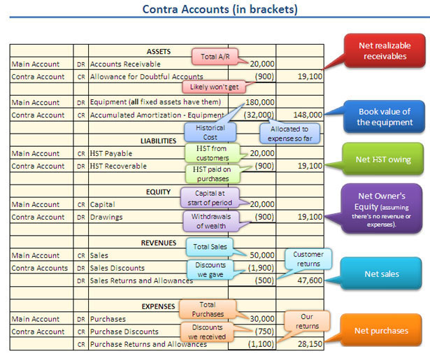 materials baf grade 11 accounting accounting cycle chart of accounts