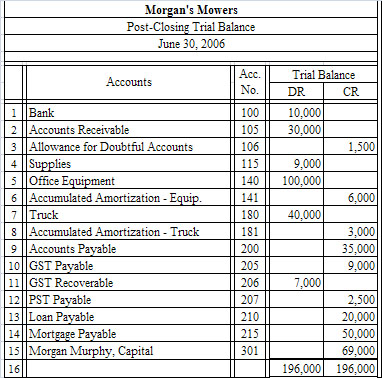 relationship between the amounts on the adjusted trial balance for an account and its ledger Each journal entry will consist of amounts that are debits and credits,  many  companies prepare another trial balance from their ledger and accounts after   the adjusted trial balance shows the balance of all the accounts,.
